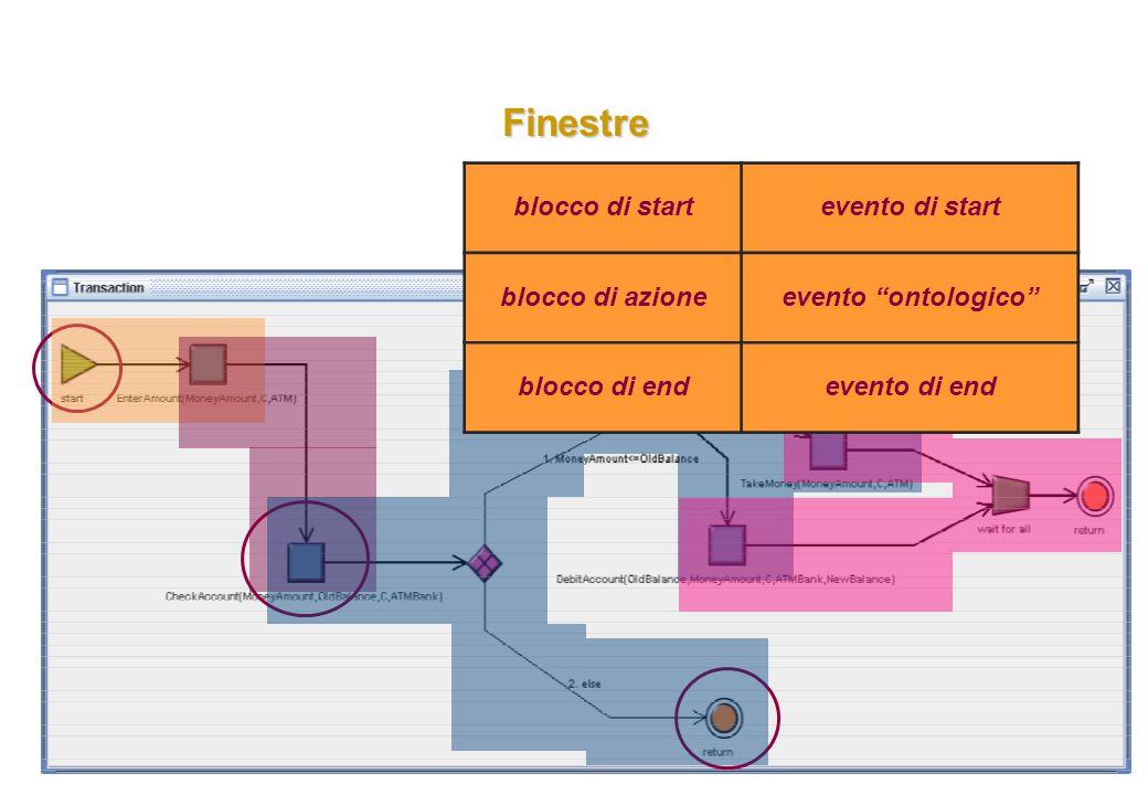 FinestreFinestre blocco di startevento di start blocco di azioneevento ontologico blocco di endevento di end