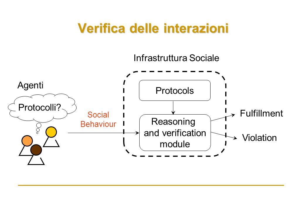 Verifica delle interazioni Protocolli? Agenti Social Behaviour Infrastruttura Sociale Fulfillment Violation Reasoning and verification module Protocol