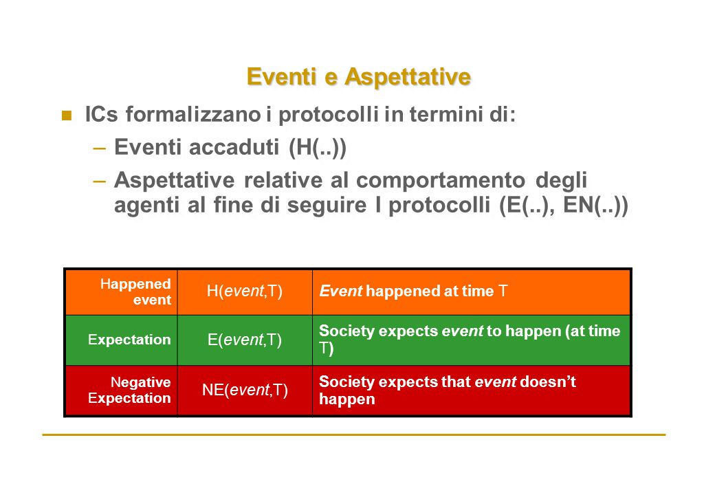 Eventi e Aspettative n ICs formalizzano i protocolli in termini di: –Eventi accaduti (H(..)) –Aspettative relative al comportamento degli agenti al fine di seguire I protocolli (E(..), EN(..)) n ICs formalizzano i protocolli in termini di: –Eventi accaduti (H(..)) –Aspettative relative al comportamento degli agenti al fine di seguire I protocolli (E(..), EN(..)) Happened event H(event,T)Event happened at time T Expectation E(event,T) Society expects event to happen (at time T) Negative Expectation NE(event,T) Society expects that event doesn't happen
