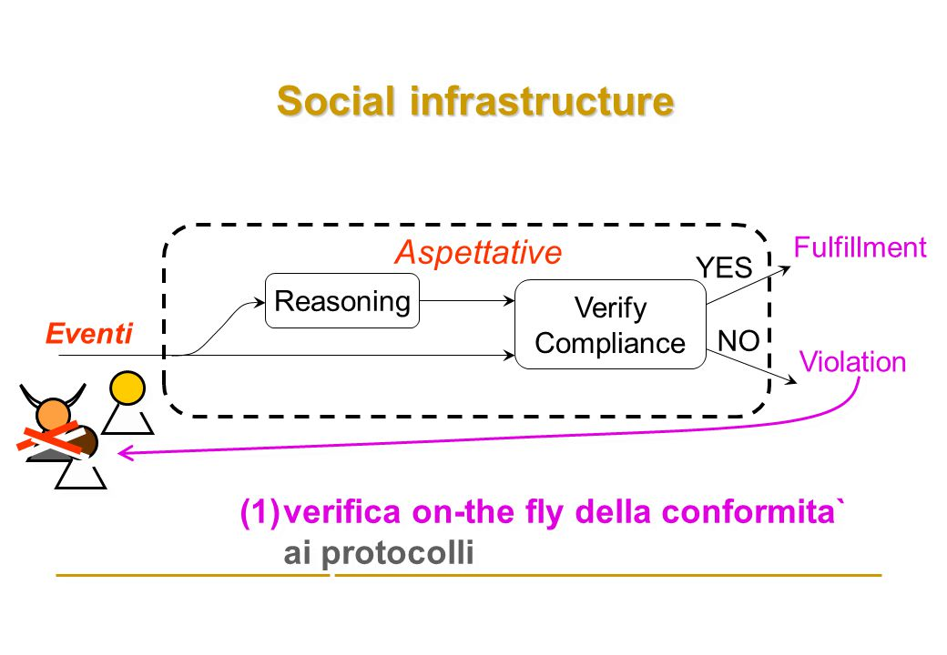 Social infrastructure Eventi Fulfillment Violation Reasoning Verify Compliance YES NO Aspettative (1)verifica on-the fly della conformita` ai protocolli (1)verifica on-the fly della conformita` ai protocolli