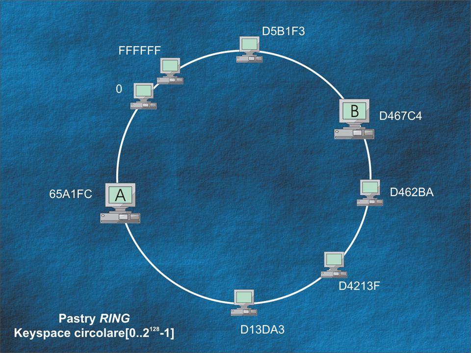 Storage dei riferimenti I riferimenti vengono memorizzati nel file system dei nodi responsabili secondo una struttura a due livelli