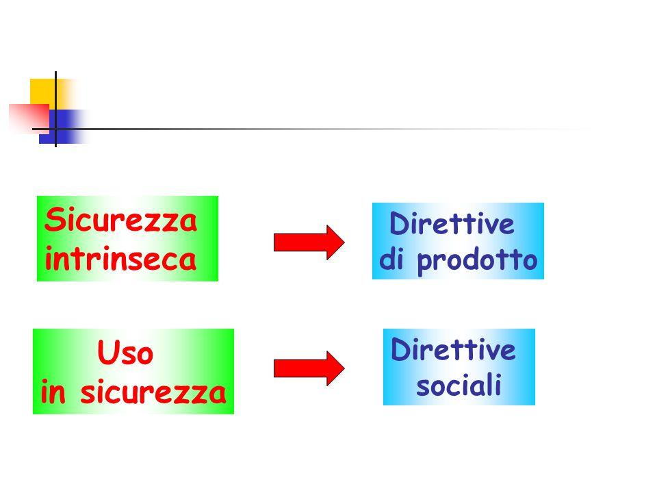 Sicurezza intrinseca Direttive di prodotto Uso in sicurezza Direttive sociali