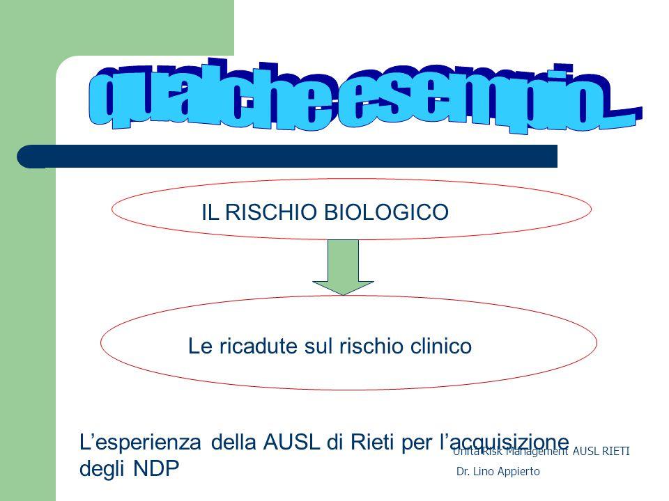 L'esperienza della AUSL di Rieti per l'acquisizione degli NDP IL RISCHIO BIOLOGICO Le ricadute sul rischio clinico Unità Risk Management AUSL RIETI Dr