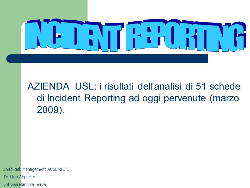 AZIENDA USL: i risultati dell'analisi di 51 schede di Incident Reporting ad oggi pervenute (marzo 2009). Unità Risk Management AUSL RIETI Dr. Lino App