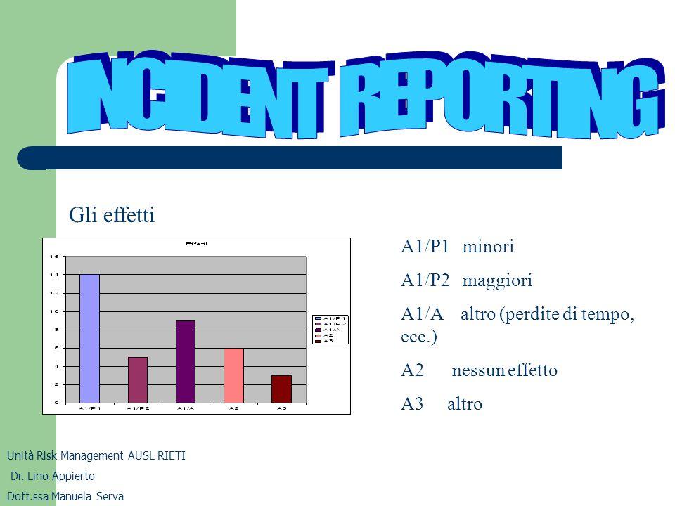 Unità Risk Management AUSL RIETI Dr. Lino Appierto Dott.ssa Manuela Serva Gli effetti A1/P1 minori A1/P2 maggiori A1/A altro (perdite di tempo, ecc.)