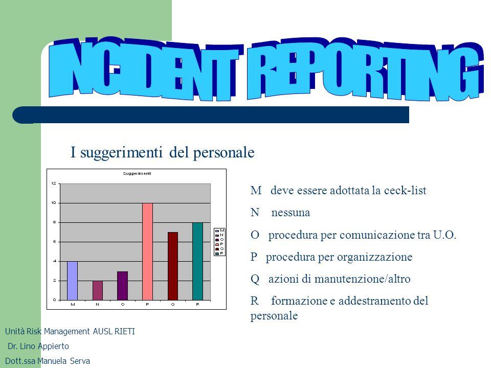 Unità Risk Management AUSL RIETI Dr. Lino Appierto Dott.ssa Manuela Serva I suggerimenti del personale M deve essere adottata la ceck-list N nessuna O