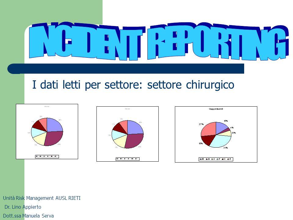 I dati letti per settore: settore chirurgico Unità Risk Management AUSL RIETI Dr. Lino Appierto Dott.ssa Manuela Serva