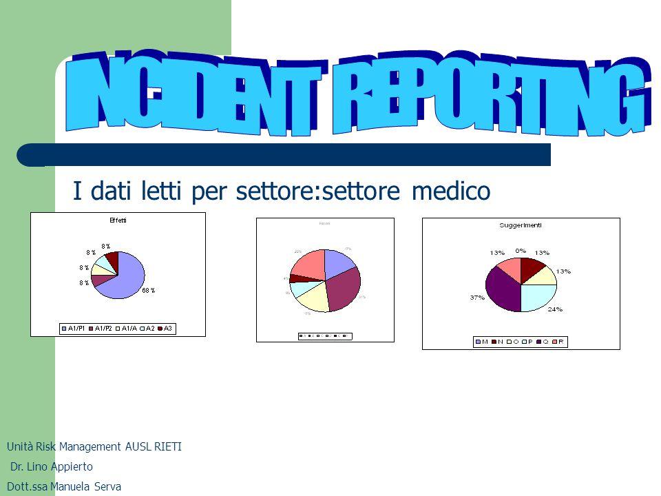 I dati letti per settore:settore medico Unità Risk Management AUSL RIETI Dr. Lino Appierto Dott.ssa Manuela Serva