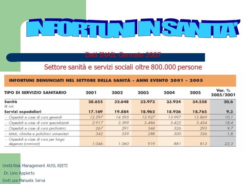 Dati INAIL Gennaio 2007 Settore sanità e servizi sociali oltre 800.000 persone Unità Risk Management AUSL RIETI Dr. Lino Appierto Dott.ssa Manuela Ser