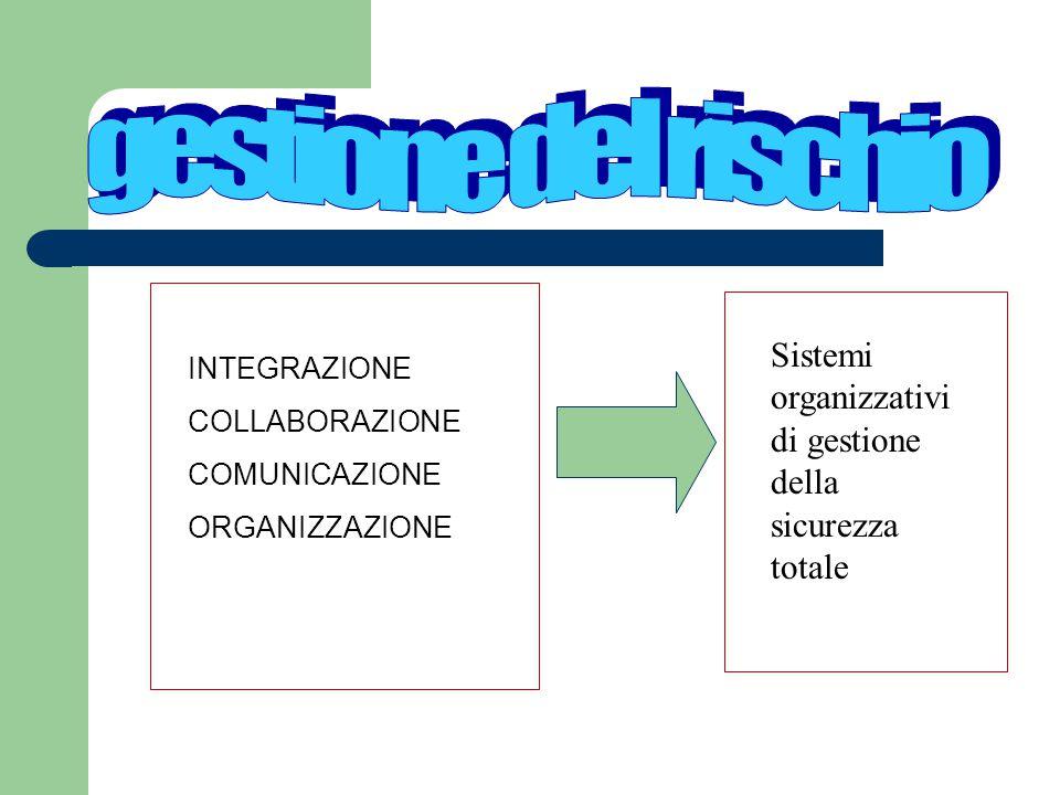 INTEGRAZIONE COLLABORAZIONE COMUNICAZIONE ORGANIZZAZIONE Sistemi organizzativi di gestione della sicurezza totale