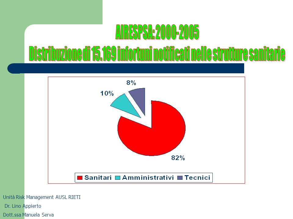 AIRESPSA: 2000-2005 Distribuzione di 15.169 infortuni notificati nelle strutture sanitarie per tipologia Il personale sanitario rappresenta l'85-96% dei casi e la quasi totalità di quelli a rischio biologico Unità Risk Management AUSL RIETI Dr.
