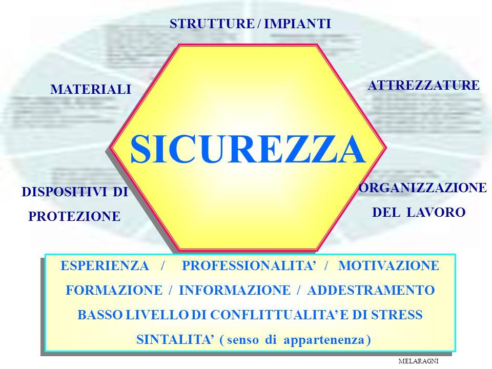 SICUREZZA STRUTTURE / IMPIANTI MATERIALI ATTREZZATURE DISPOSITIVI DI PROTEZIONE ORGANIZZAZIONE DEL LAVORO ESPERIENZA / PROFESSIONALITA' / MOTIVAZIONE