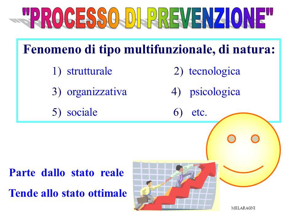 Fenomeno di tipo multifunzionale, di natura: 1) strutturale 2) tecnologica 3) organizzativa 4) psicologica 5) sociale 6) etc. Parte dallo stato reale