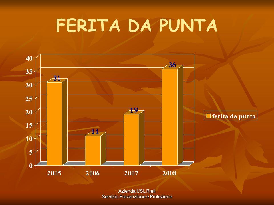 FERITA DA PUNTA Azienda USL Rieti Servizio Prevenzione e Protezione