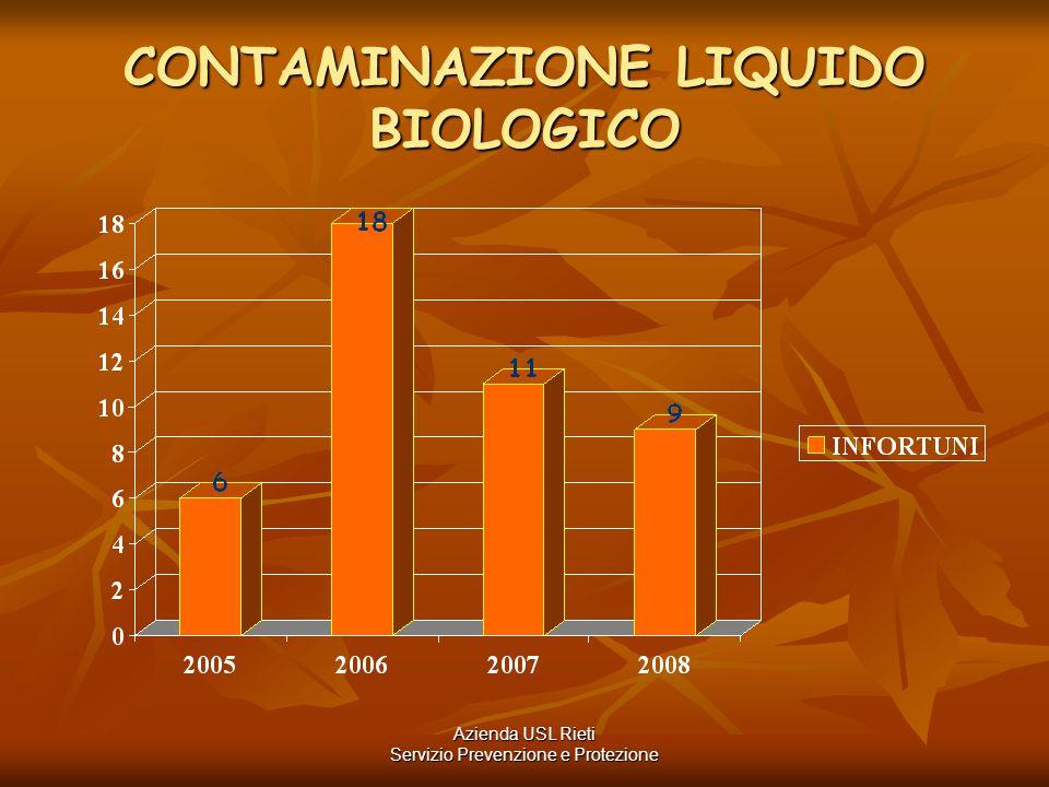 CONTAMINAZIONE LIQUIDO BIOLOGICO Azienda USL Rieti Servizio Prevenzione e Protezione