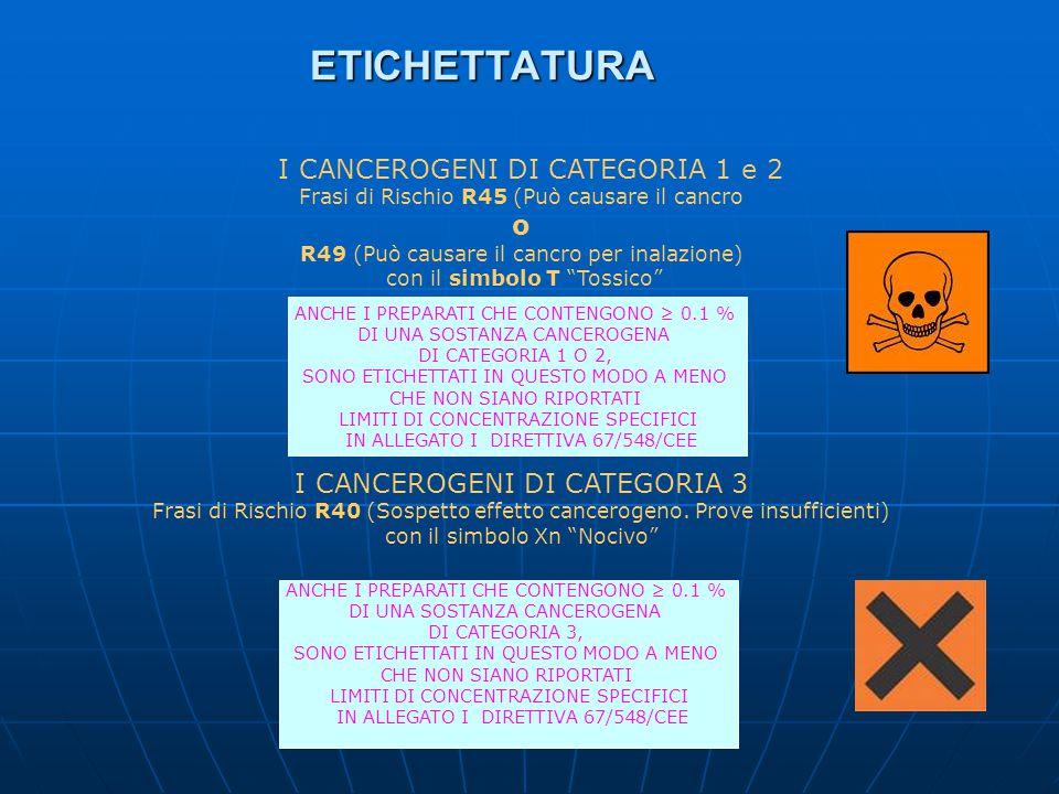 ETICHETTATURA ETICHETTATURA I CANCEROGENI DI CATEGORIA 1 e 2 Frasi di Rischio R45 (Può causare il cancro o R49 (Può causare il cancro per inalazione)