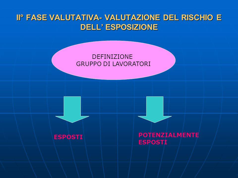 II° FASE VALUTATIVA- VALUTAZIONE DEL RISCHIO E DELL' ESPOSIZIONE DEFINIZIONE GRUPPO DI LAVORATORI ESPOSTI POTENZIALMENTE ESPOSTI