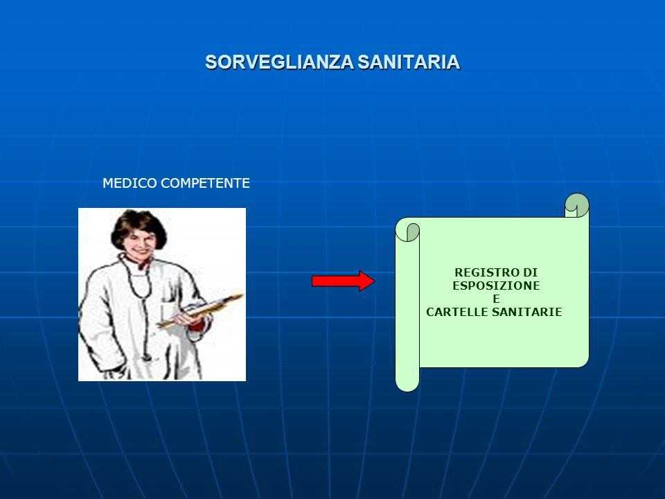 SORVEGLIANZA SANITARIA MEDICO COMPETENTE REGISTRO DI ESPOSIZIONE E CARTELLE SANITARIE