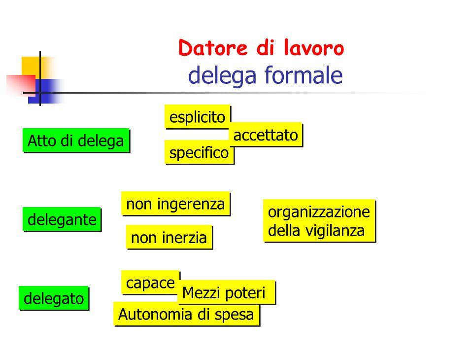 Datore di lavoro delega formale Atto di delega esplicito specifico accettato delegante non ingerenza non inerzia organizzazione della vigilanza organi