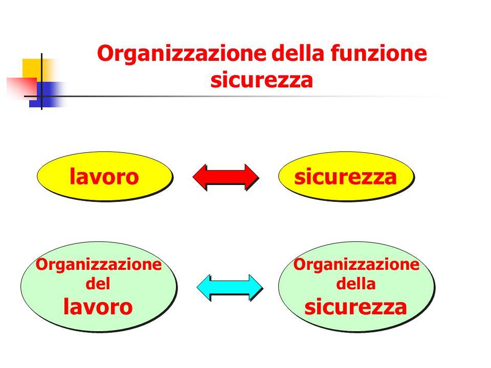 Organizzazione della funzione sicurezza lavoro sicurezza Organizzazione del lavoro Organizzazione del lavoro Organizzazione della sicurezza Organizzaz