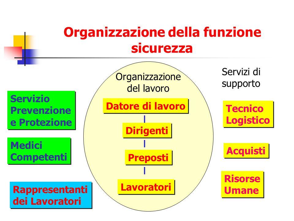 Organizzazione della funzione sicurezza Organizzazione del lavoro Datore di lavoro Dirigenti Preposti Lavoratori Servizio Prevenzione e Protezione Ser