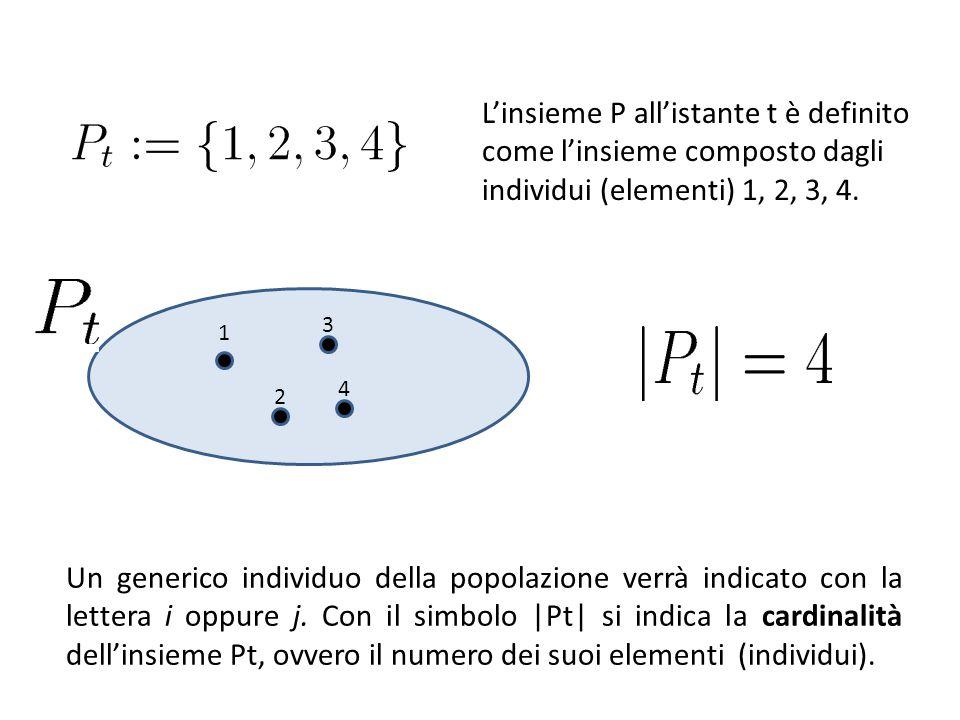 1 2 3 4 L'insieme P all'istante t è definito come l'insieme composto dagli individui (elementi) 1, 2, 3, 4. Un generico individuo della popolazione ve