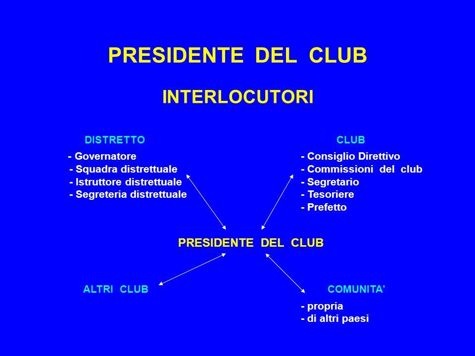 PRESIDENTE DEL CLUB INTERLOCUTORI DISTRETTO CLUB - Governatore - Consiglio Direttivo - Squadra distrettuale - Commissioni del club - Istruttore distrettuale - Segretario - Segreteria distrettuale - Tesoriere - Prefetto PRESIDENTE DEL CLUB ALTRI CLUB COMUNITA' - propria - di altri paesi