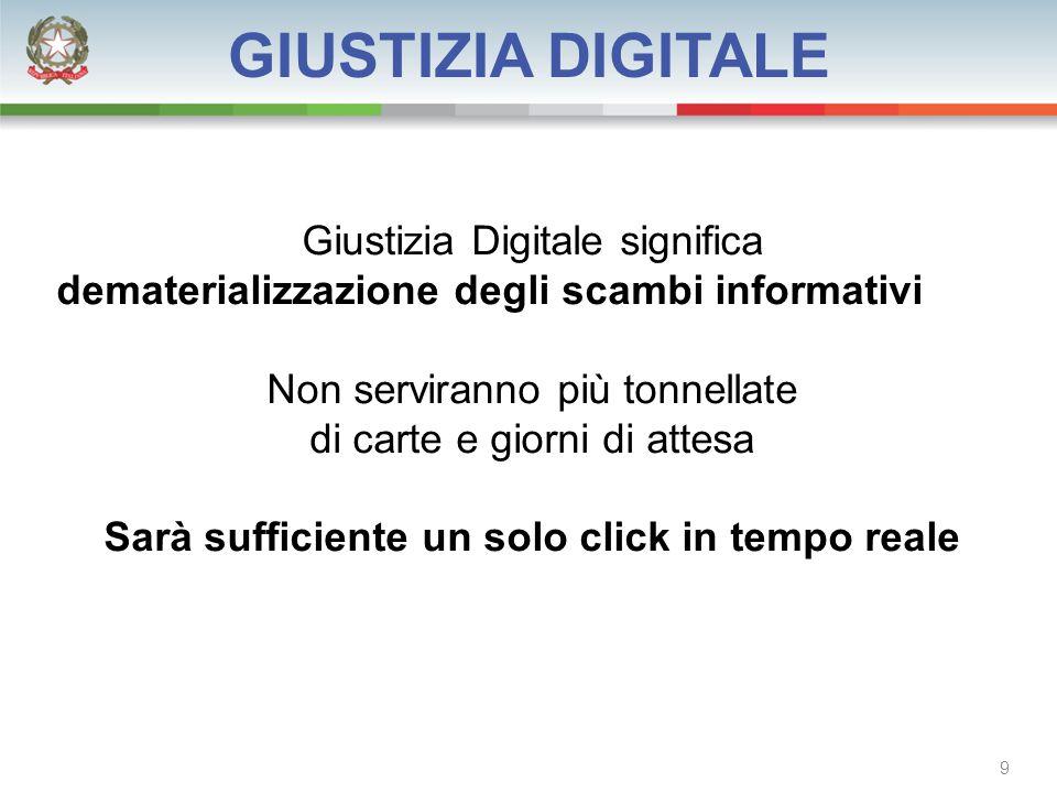 GIUSTIZIA DIGITALE Giustizia Digitale significa dematerializzazione degli scambi informativi Non serviranno più tonnellate di carte e giorni di attesa Sarà sufficiente un solo click in tempo reale 9