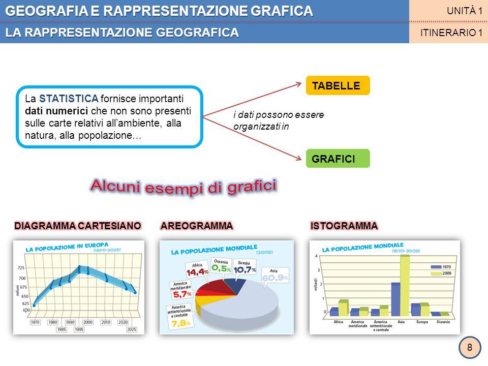 GEOGRAFIA E RAPPRESENTAZIONE GRAFICA LA RAPPRESENTAZIONE GEOGRAFICA UNITÀ 1 ITINERARIO 1 La STATISTICA fornisce importanti dati numerici che non sono
