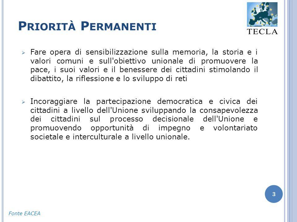 P RIORITÀ P ERMANENTI 3  Fare opera di sensibilizzazione sulla memoria, la storia e i valori comuni e sull obiettivo unionale di promuovere la pace, i suoi valori e il benessere dei cittadini stimolando il dibattito, la riflessione e lo sviluppo di reti  Incoraggiare la partecipazione democratica e civica dei cittadini a livello dell Unione sviluppando la consapevolezza dei cittadini sul processo decisionale dell Unione e promuovendo opportunità di impegno e volontariato societale e interculturale a livello unionale.