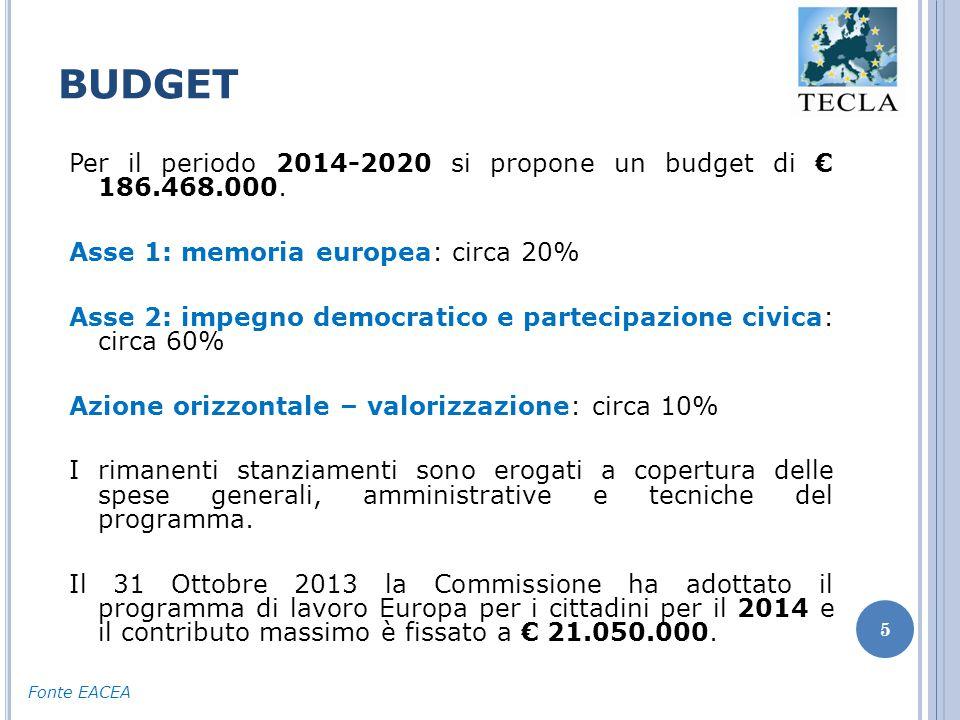BUDGET 5 Per il periodo 2014-2020 si propone un budget di € 186.468.000.