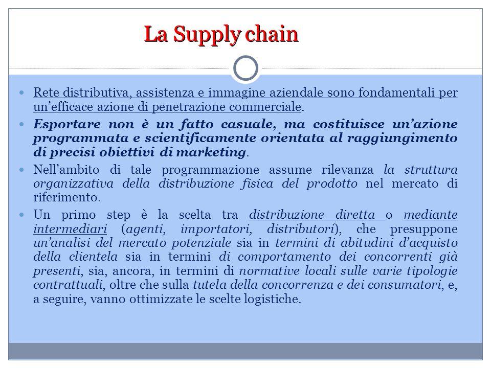 La Supply chain Rete distributiva, assistenza e immagine aziendale sono fondamentali per un'efficace azione di penetrazione commerciale. Esportare non