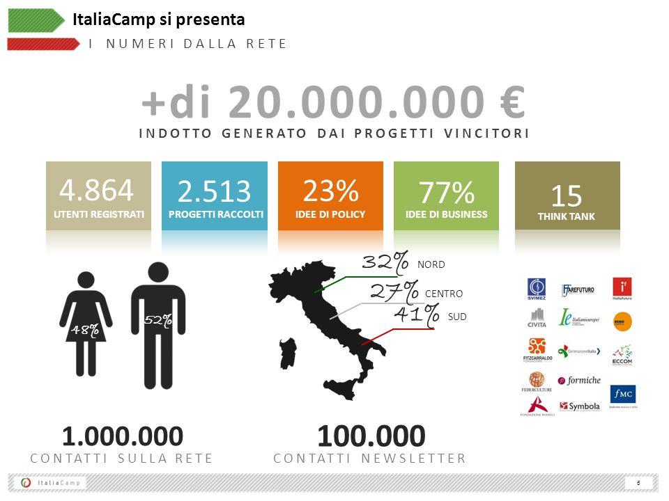 6 +di 20.000.000 € INDOTTO GENERATO DAI PROGETTI VINCITORI 1.000.000 2.513 PROGETTI RACCOLTI 23% IDEE DI POLICY 77% IDEE DI BUSINESS 4.864 UTENTI REGISTRATI CONTATTI SULLA RETE 48% 52% ItaliaCamp si presenta I N U M E R I D A L L A R E T E 100.000 CONTATTI NEWSLETTER 32% NORD 41% SUD 27% CENTRO 15 THINK TANK