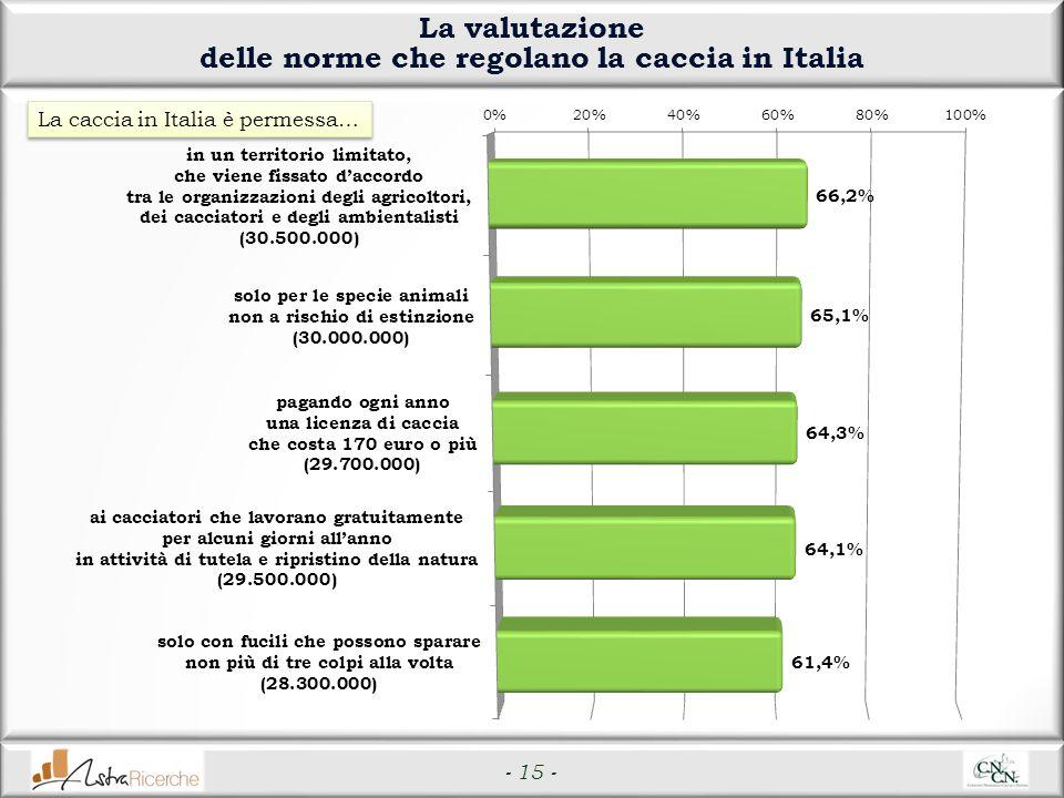 - 15 - La valutazione delle norme che regolano la caccia in Italia La caccia in Italia è permessa…