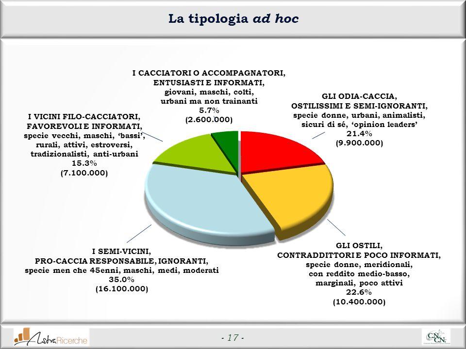 - 17 - La tipologia ad hoc