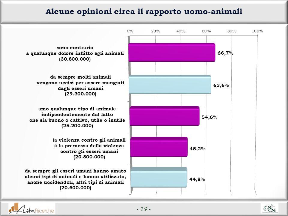 - 19 - Alcune opinioni circa il rapporto uomo-animali
