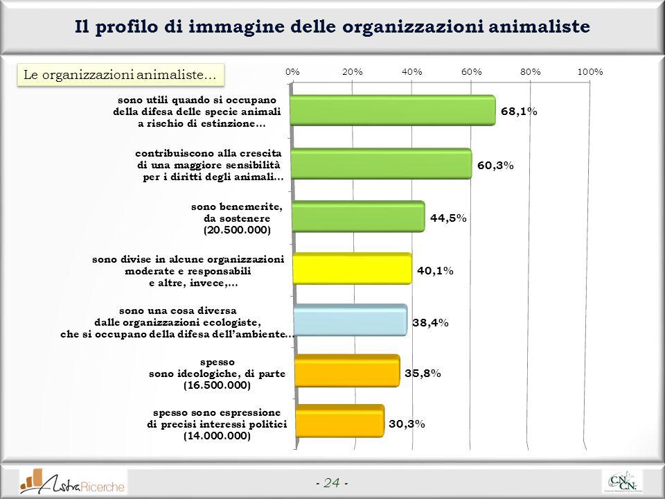 - 24 - Il profilo di immagine delle organizzazioni animaliste Le organizzazioni animaliste…