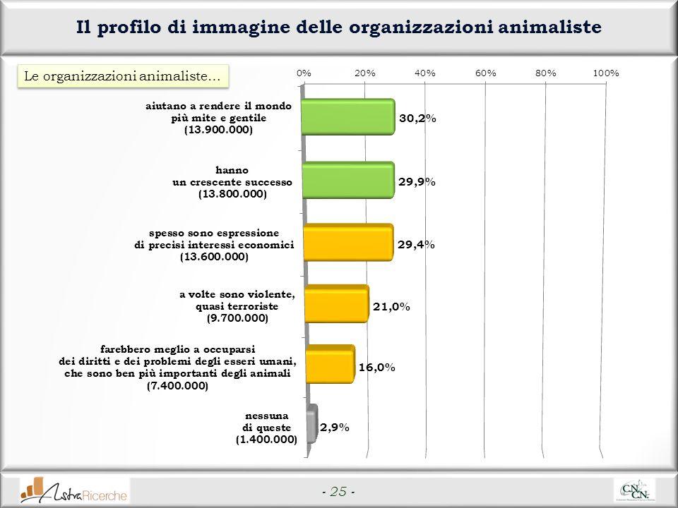 - 25 - Il profilo di immagine delle organizzazioni animaliste Le organizzazioni animaliste…