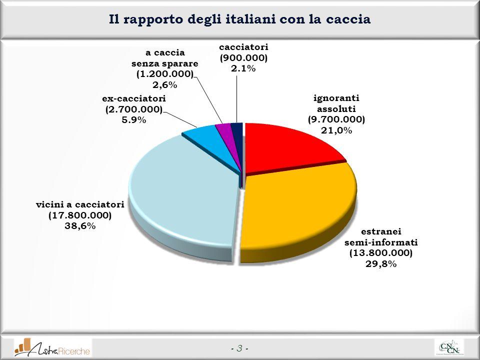 - 3 - Il rapporto degli italiani con la caccia