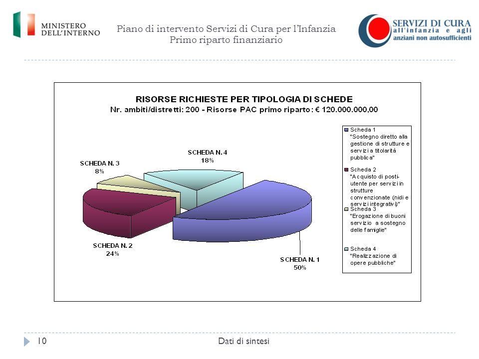 Piano di intervento Servizi di Cura per l'Infanzia Primo riparto finanziario Dati di sintesi10