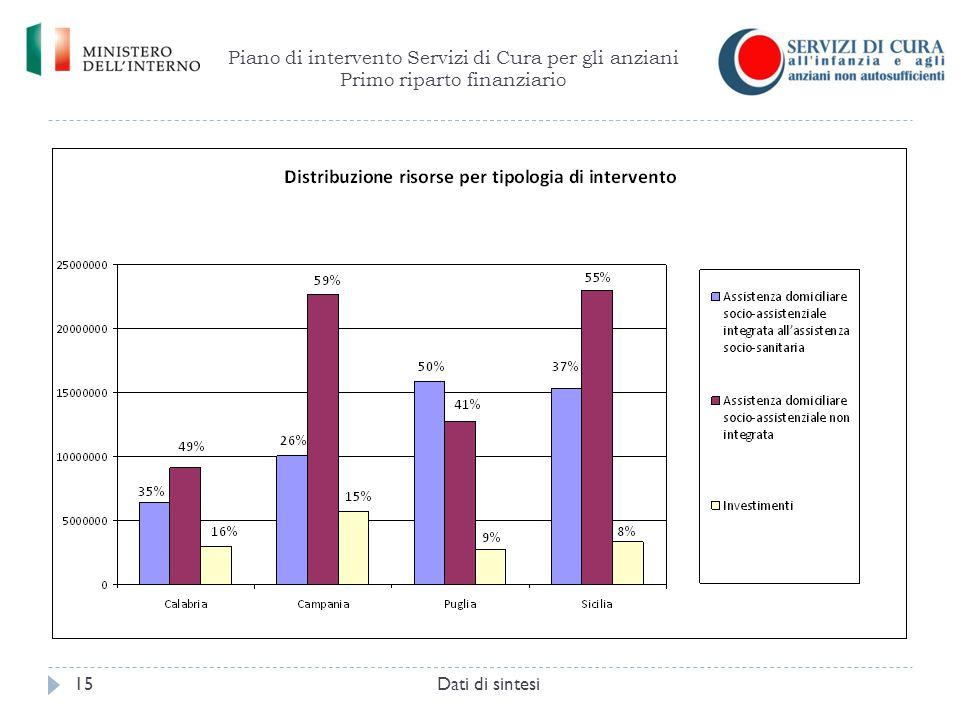 Piano di intervento Servizi di Cura per gli anziani Primo riparto finanziario Dati di sintesi15