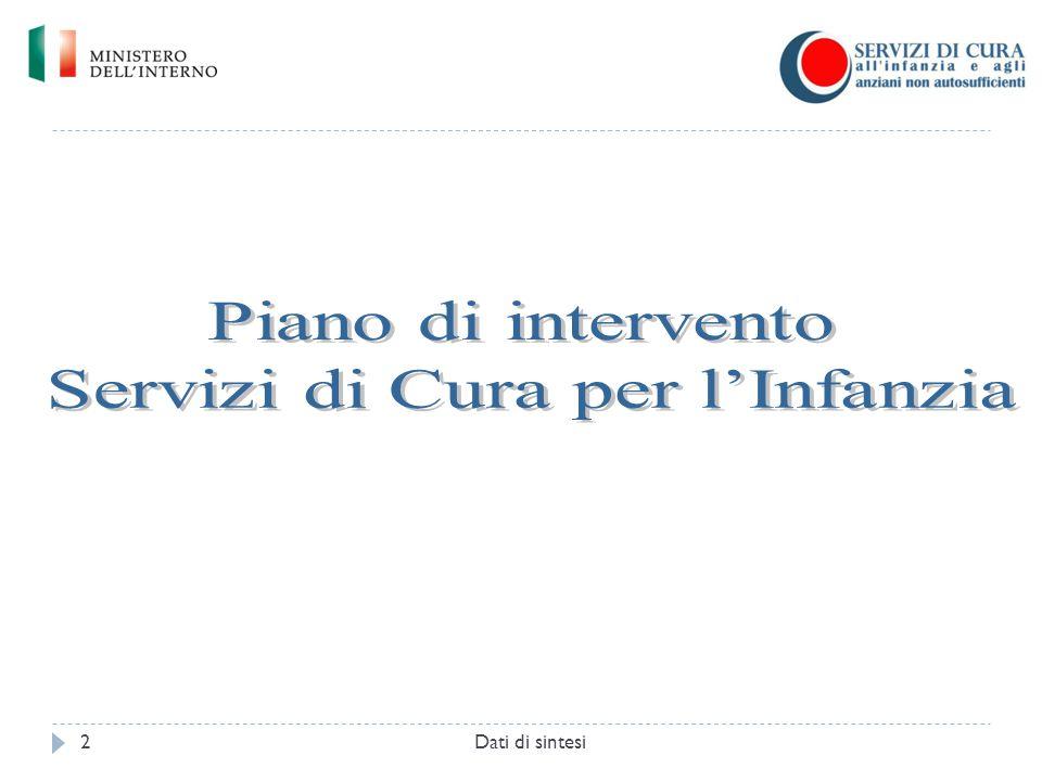 Piano di intervento Servizi di Cura per l'Infanzia Primo riparto finanziario Dati di sintesi3 Regione Nr.