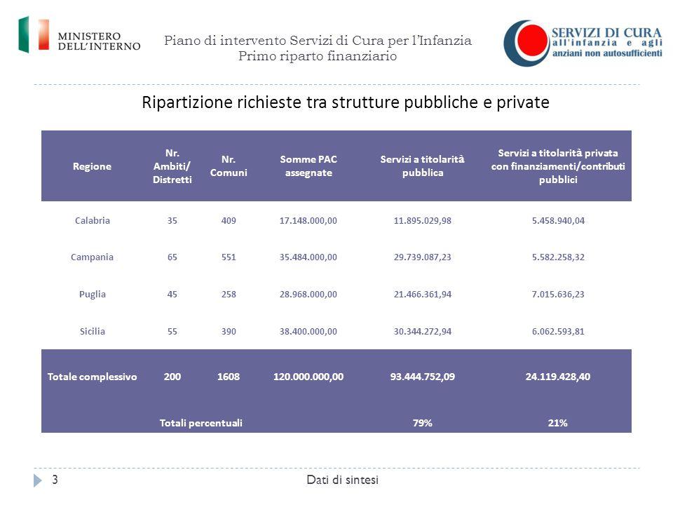 Piano di intervento Servizi di Cura per l'Infanzia Primo riparto finanziario Dati di sintesi3 Regione Nr. Ambiti/ Distretti Nr. Comuni Somme PAC asseg