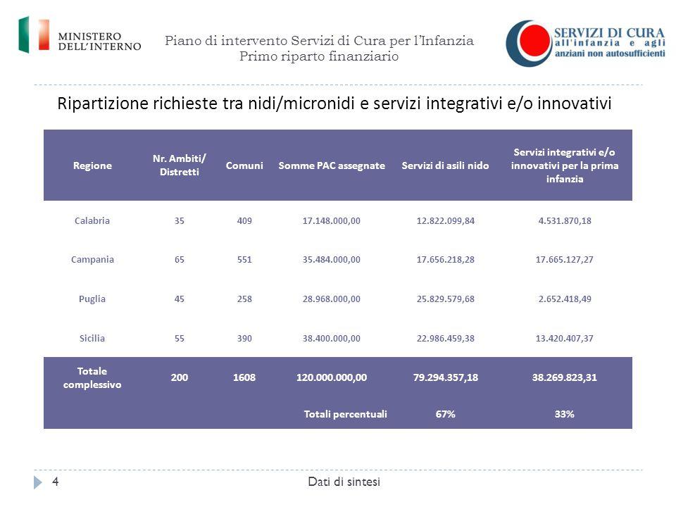 Piano di intervento Servizi di Cura per l'Infanzia Primo riparto finanziario Dati di sintesi4 Regione Nr. Ambiti/ Distretti ComuniSomme PAC assegnateS