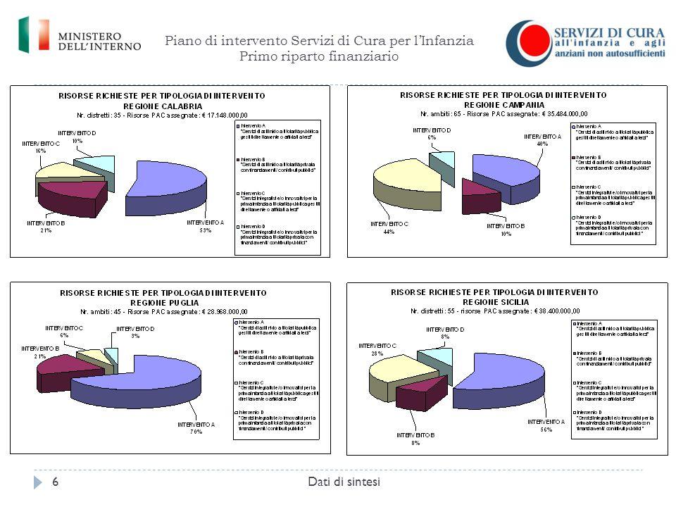 Piano di intervento Servizi di Cura per gli anziani Primo riparto finanziario Dati di sintesi17 regione Nr.