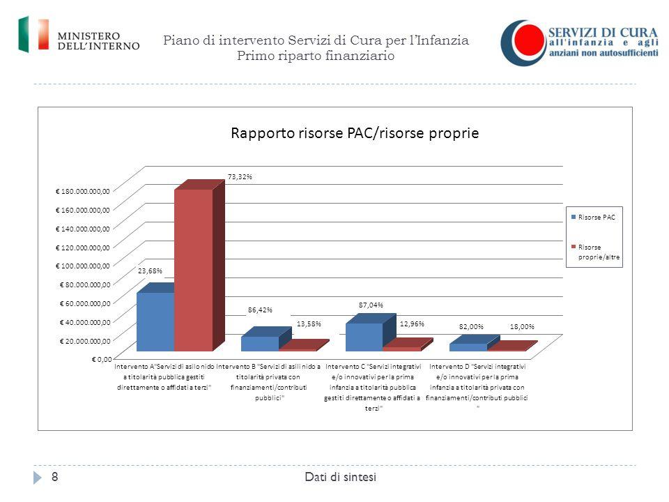 Piano di intervento Servizi di Cura per l'Infanzia Primo riparto finanziario Dati di sintesi8 Rapporto risorse PAC/risorse proprie