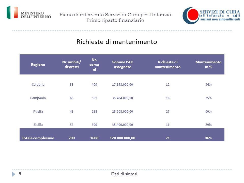 Piano di intervento Servizi di Cura per l'Infanzia Primo riparto finanziario Dati di sintesi9 Regione Nr. ambiti/ distretti Nr. comu ni Somme PAC asse