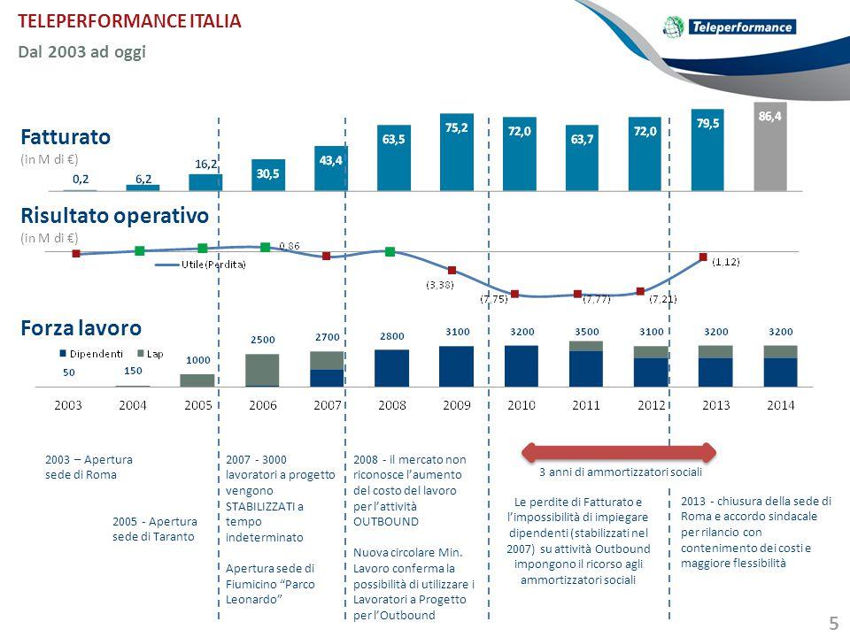 5 TELEPERFORMANCE ITALIA Dal 2003 ad oggi Fatturato (in M di €) Risultato operativo (in M di €) 3 anni di ammortizzatori sociali Forza lavoro 2003 – A