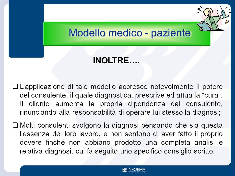 """S  L'applicazione di tale modello accresce notevolmente il potere del consulente, il quale diagnostica, prescrive ed attua la """"cura"""". Il cliente aume"""