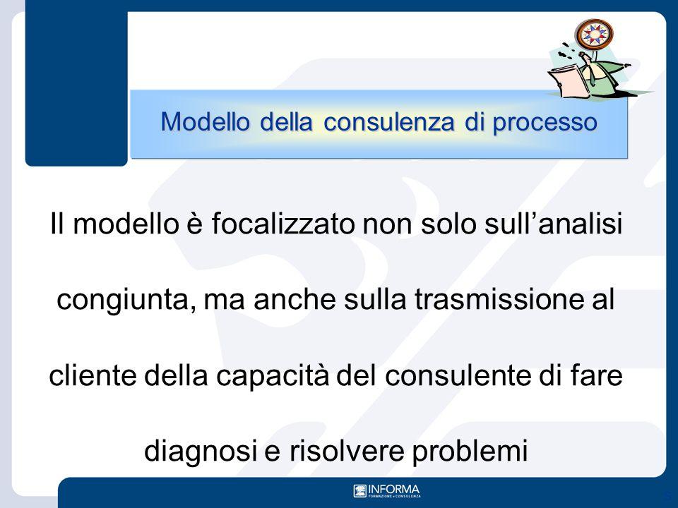 S Il modello è focalizzato non solo sull'analisi congiunta, ma anche sulla trasmissione al cliente della capacità del consulente di fare diagnosi e ri